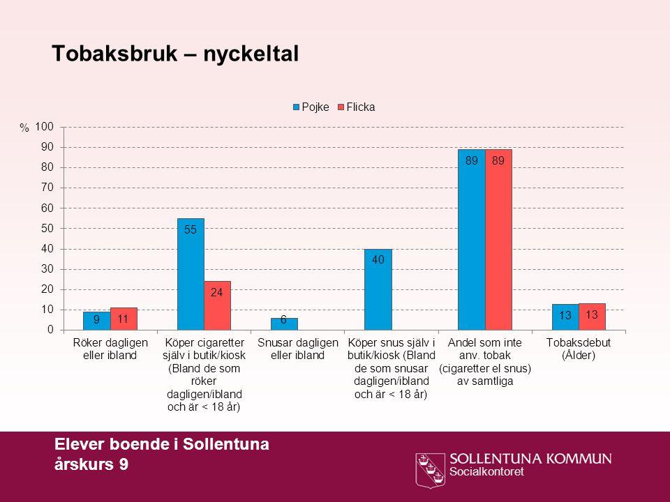 Socialkontoret Elever boende i Sollentuna årskurs 9 % Tobaksbruk – nyckeltal, jämförelse mellan åren 2008, 2010 och 2012 Röker dagligen eller ibland Snusar dagligen eller iblandAndel som inte använder tobak (cigaretter eller snus)