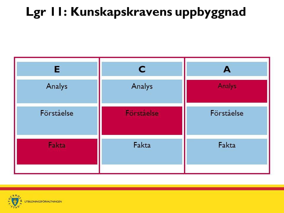 Lgr 11: Kunskapskravens uppbyggnad ECA Analys Förståelse Fakta Förståelse Analys