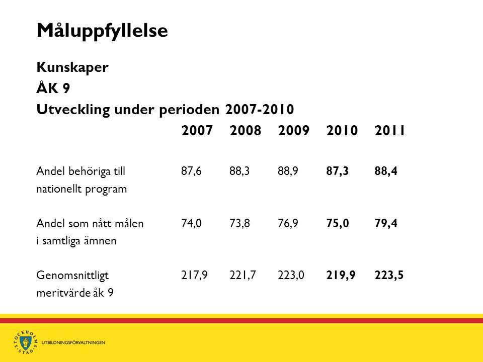 Måluppfyllelse Kunskaper ÅK 9 Utveckling under perioden 2007-2010 2007 200820092010 2011 Andel behöriga till 87,688,388,987,388,4 nationellt program A