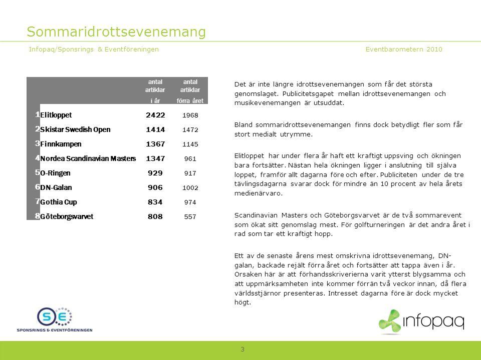 Sommaridrottsevenemang Infopaq/Sponsrings & Eventföreningen Eventbarometern 2010 3 Det är inte längre idrottsevenemangen som får det största genomslaget.