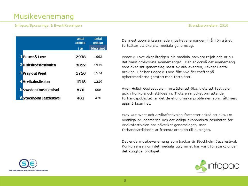 Musikevenemang Infopaq/Sponsrings & Eventföreningen Eventbarometern 2010 5 De mest uppmärksammade musikevenemangen från förra året fortsätter att öka sitt mediala genomslag.