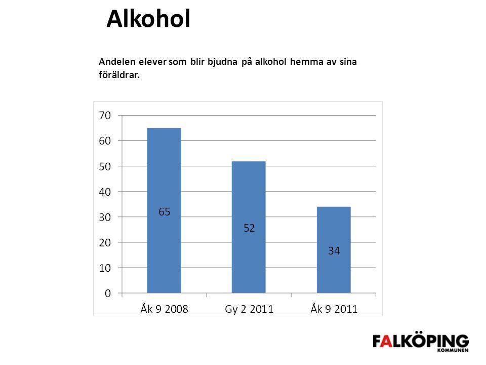 Alkohol Andelen elever som blir bjudna på alkohol hemma av sina föräldrar.