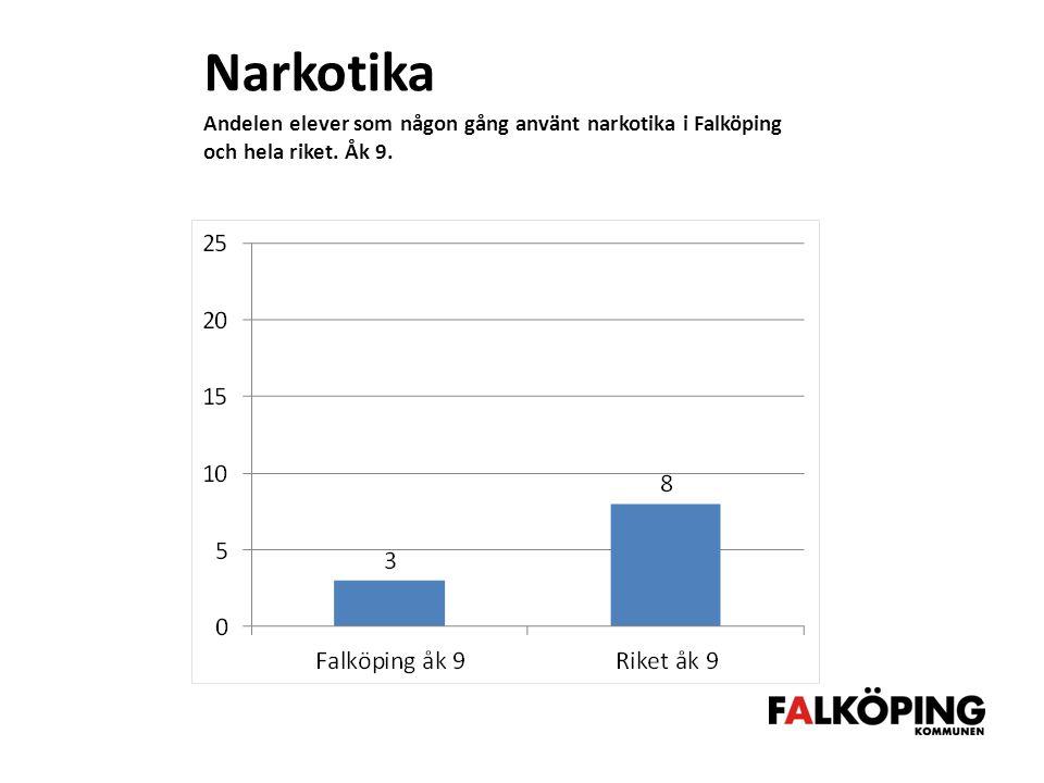 Narkotika Andelen elever som någon gång använt narkotika i Falköping och hela riket. Åk 9.