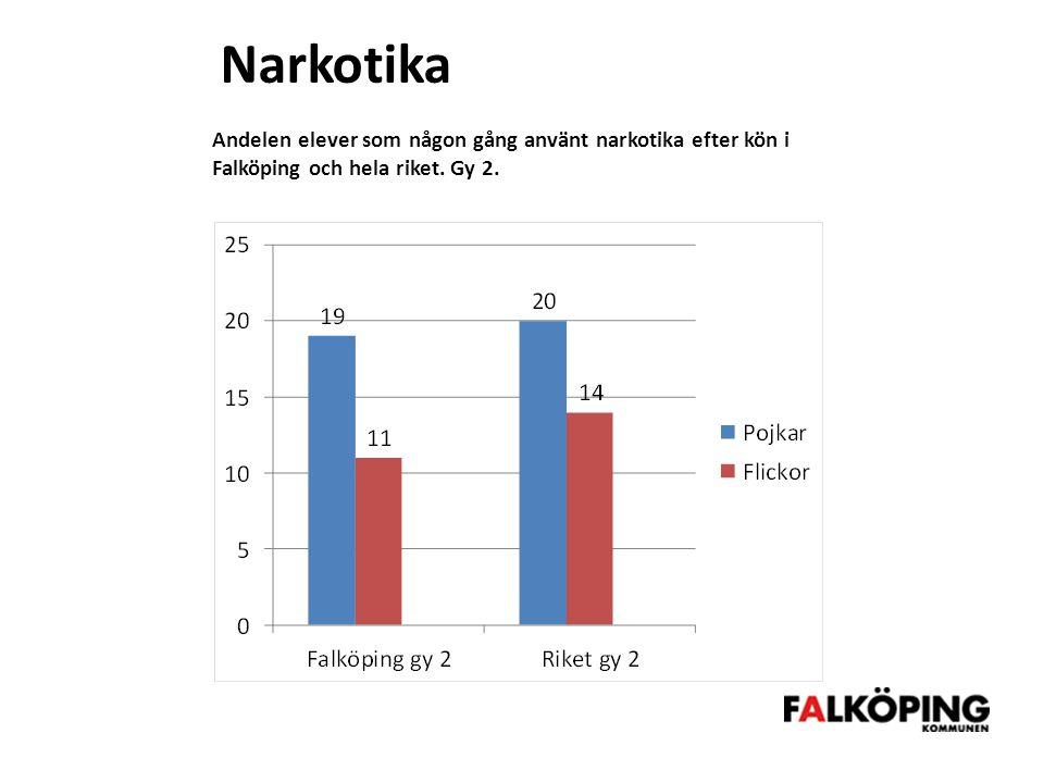 Narkotika Andelen elever som någon gång använt narkotika efter kön i Falköping och hela riket.
