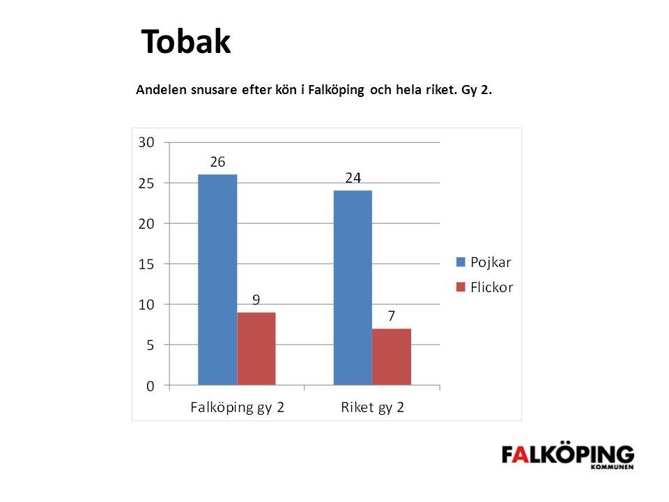Tobak Andelen snusare efter kön i Falköping och hela riket. Gy 2.