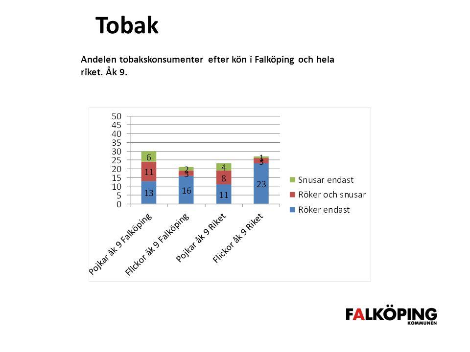 Tobak Andelen tobakskonsumenter efter kön i Falköping och hela riket. Åk 9.