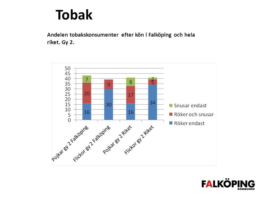Tobak Andelen tobakskonsumenter efter kön i Falköping och hela riket. Gy 2.