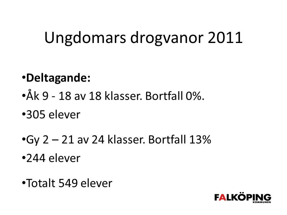 Ungdomars drogvanor 2011 • Deltagande: • Åk 9 - 18 av 18 klasser.