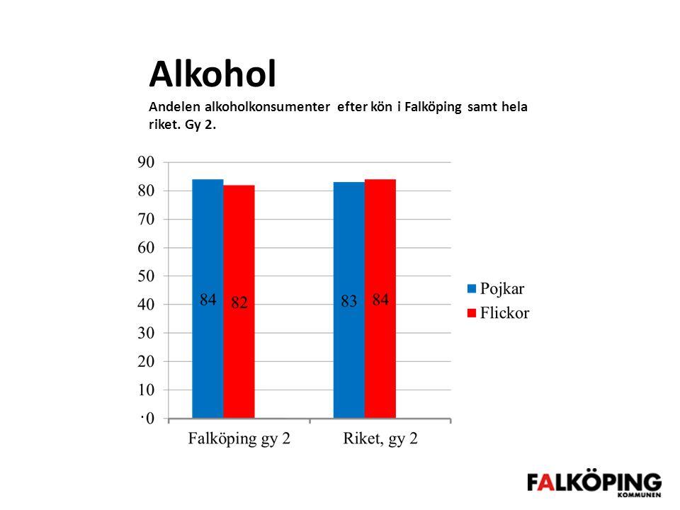 Alkohol Andelen alkoholkonsumenter efter kön i Falköping samt hela riket. Gy 2..