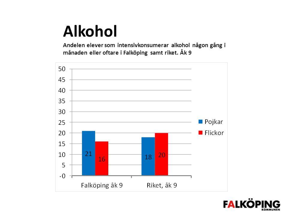 Alkohol Andelen elever som intensivkonsumerar alkohol någon gång i månaden eller oftare i Falköping samt riket.