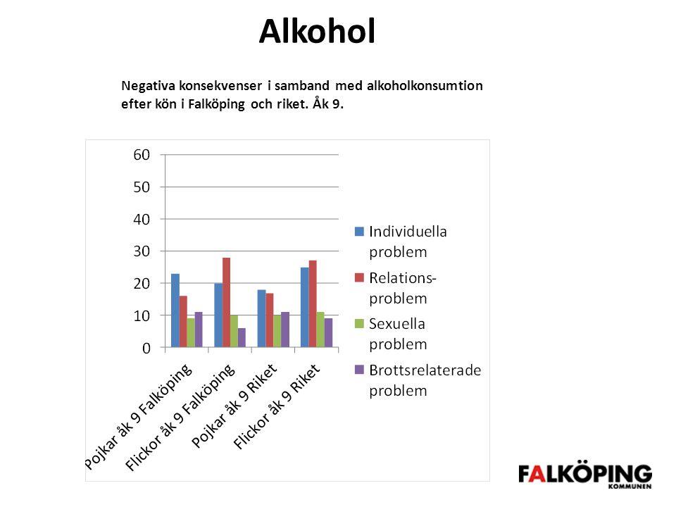 Alkohol Negativa konsekvenser i samband med alkoholkonsumtion efter kön i Falköping och riket.