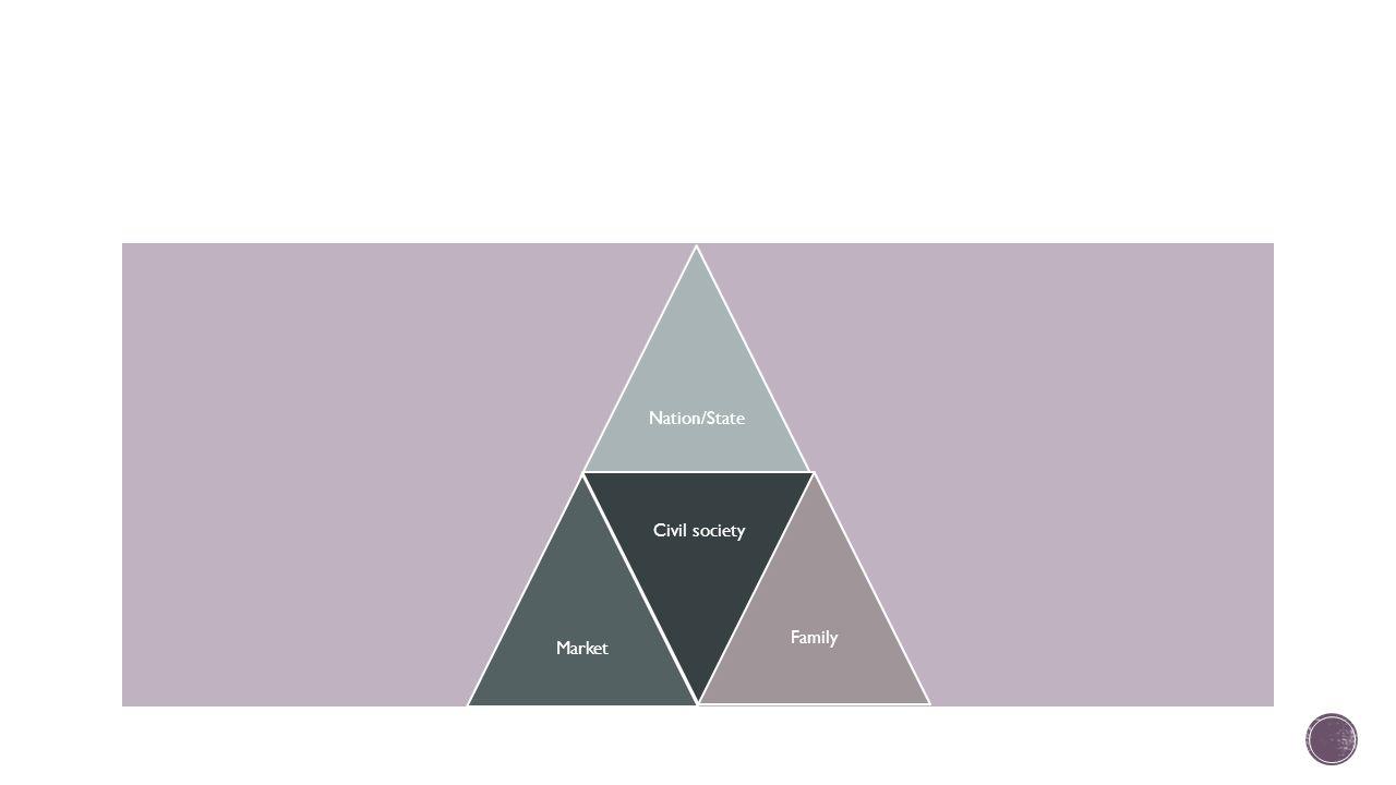 Nation/StateMarket Civil society Family