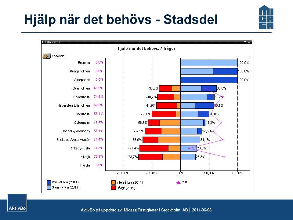 Hjälp när det behövs - Stadsdel AktivBo på uppdrag av Micasa Fastigheter i Stockholm AB  2011-06-08