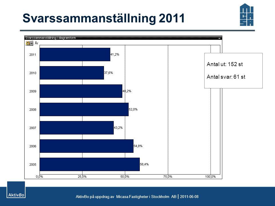 Prisvärdhet AktivBo på uppdrag av Micasa Fastigheter i Stockholm AB  2011-06-08