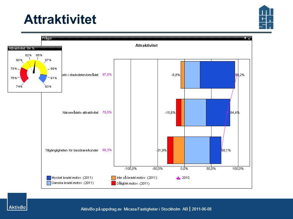 Attraktivitet AktivBo på uppdrag av Micasa Fastigheter i Stockholm AB  2011-06-08