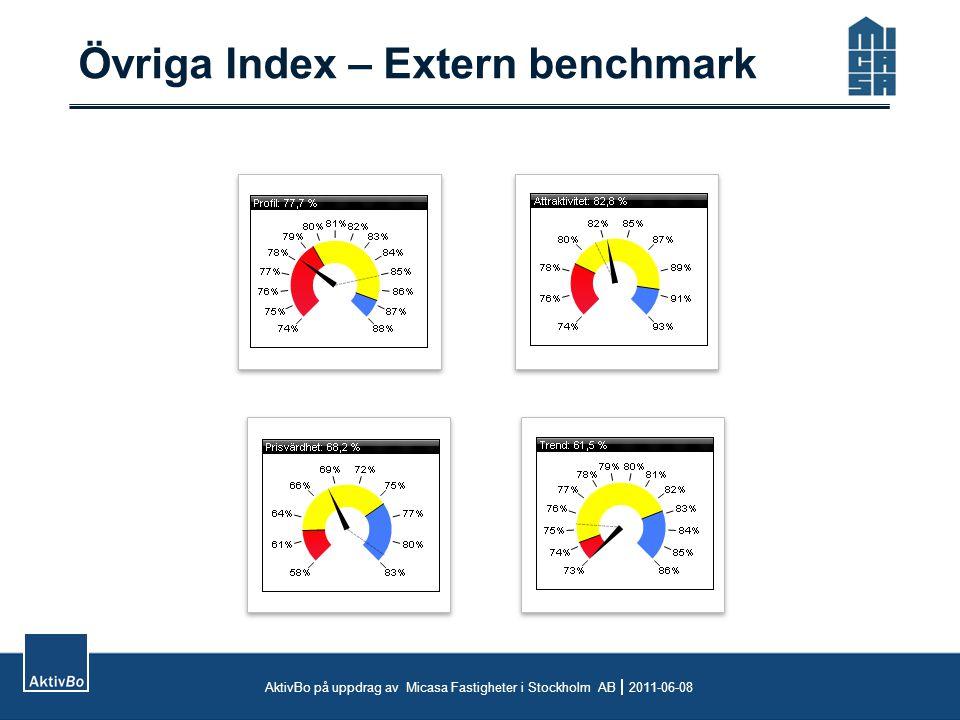 Övriga Index – Extern benchmark AktivBo på uppdrag av Micasa Fastigheter i Stockholm AB  2011-06-08