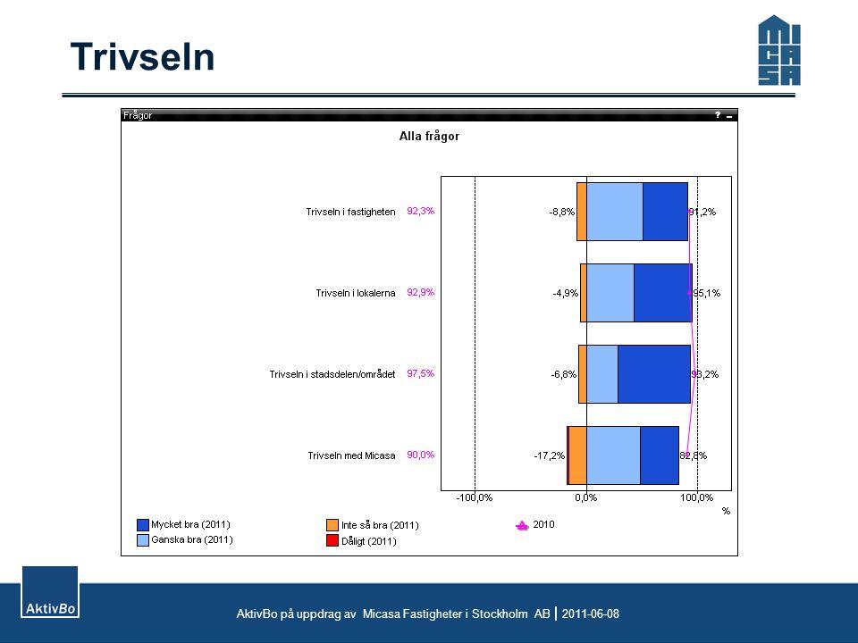 Trivseln AktivBo på uppdrag av Micasa Fastigheter i Stockholm AB  2011-06-08