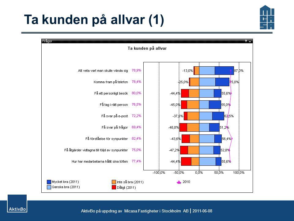 Ta kunden på allvar (1) AktivBo på uppdrag av Micasa Fastigheter i Stockholm AB  2011-06-08