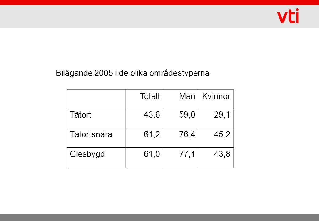 Bilägande 2005 i de olika områdestyperna TotaltMänKvinnor Tätort43,659,029,1 Tätortsnära61,276,445,2 Glesbygd61,077,143,8