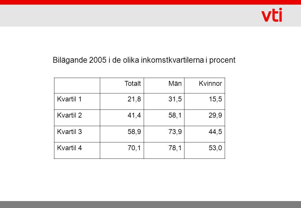 Bilägande 2005 i de olika inkomstkvartilerna i procent TotaltMänKvinnor Kvartil 121,831,515,5 Kvartil 241,458,129,9 Kvartil 358,973,944,5 Kvartil 470,178,153,0