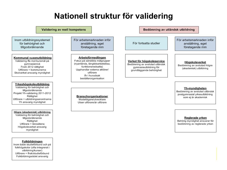 yhmyndigheten.se Nationell struktur för validering