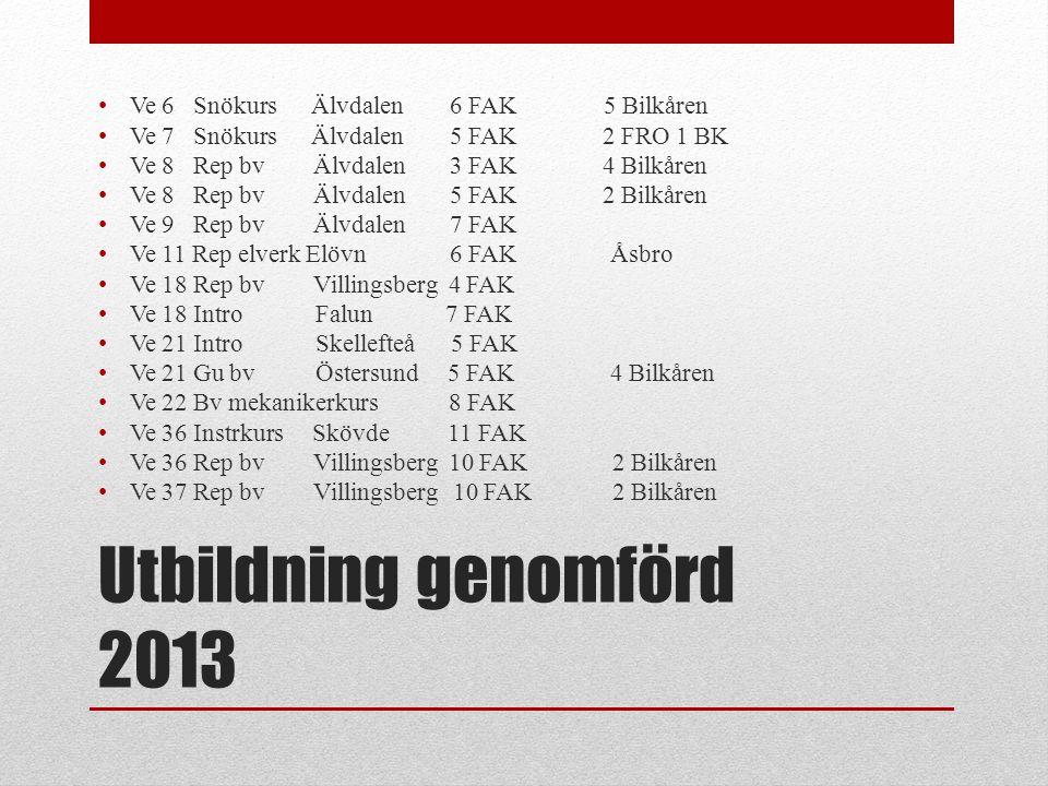 Utbildning genomförd 2013 • Ve 39Gu Elverk MTE 6 FAK • Ve 39 Intro Karlstad 6 FAK • Ve 40Gu bv Östersund 6 FAK • Ve 40 Lb/Lb+släpÖstersund MTE 6 FAK • Ve 40-42 Lb/Lb+släp Umeå MTE 22 FAK • Ve 42Lb/Lb+släp Kungsängen MTE 6 FAK • Ve 43Lb + släp Karlstad MTE 4 FAK • Ve 39Rep bv Villingsberg TrV 9 FAK • Ve 43Rep bv Villingsberg TrV 7 FAK • Ve 49Gu elverk Åsbro MTE 12 FAK • Ve 50Intro MTE Blekinge 12 FAK