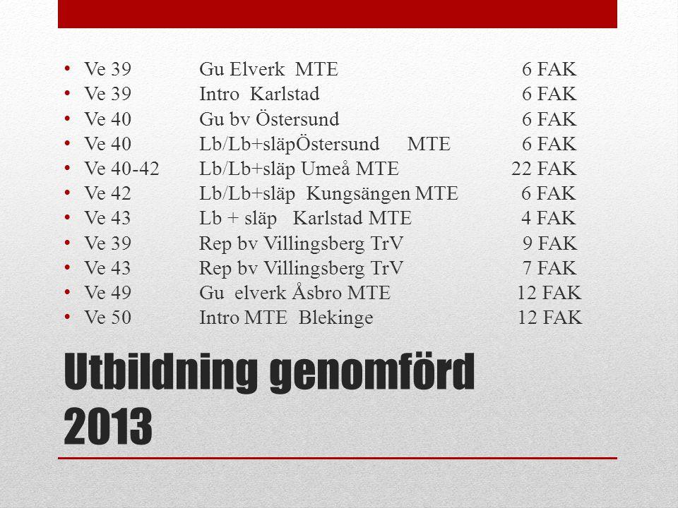 Utbildning genomförd 2013 • Ve 39Gu Elverk MTE 6 FAK • Ve 39 Intro Karlstad 6 FAK • Ve 40Gu bv Östersund 6 FAK • Ve 40 Lb/Lb+släpÖstersund MTE 6 FAK •