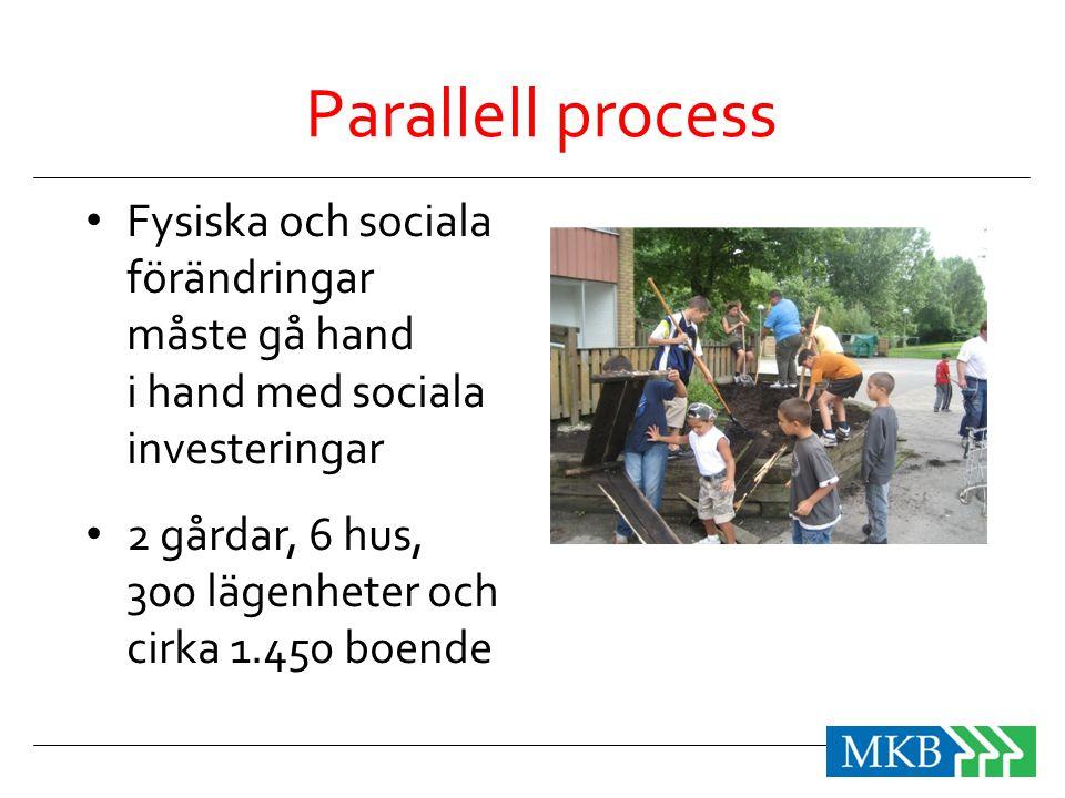 Parallell process • Fysiska och sociala förändringar måste gå hand i hand med sociala investeringar • 2 gårdar, 6 hus, 300 lägenheter och cirka 1.450