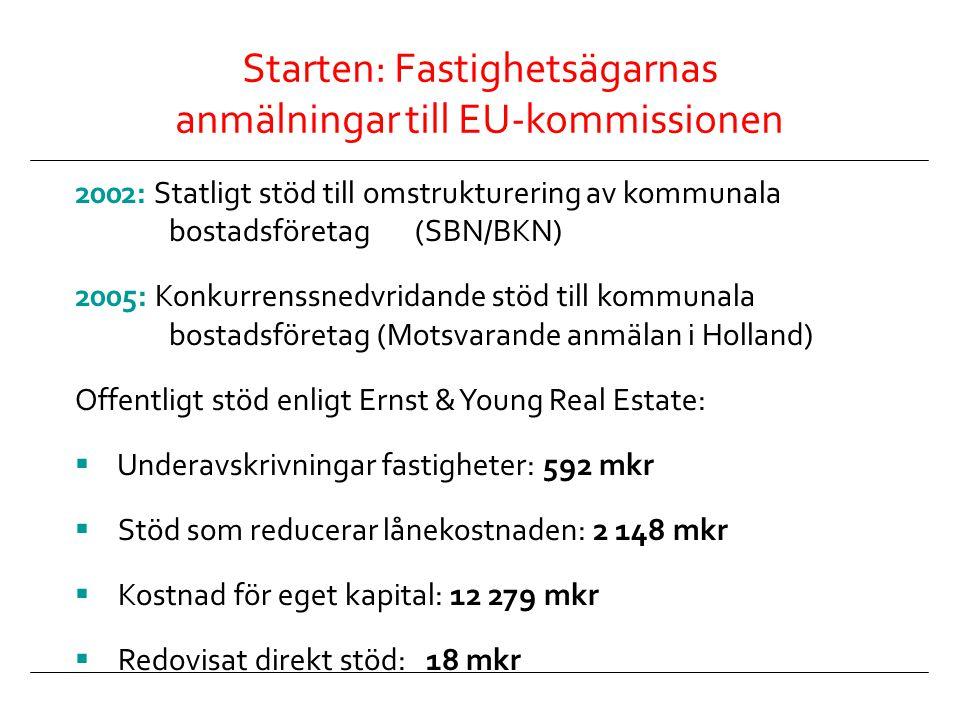 Starten: Fastighetsägarnas anmälningar till EU-kommissionen 2002: Statligt stöd till omstrukturering av kommunala bostadsföretag (SBN/BKN) 2005: Konku