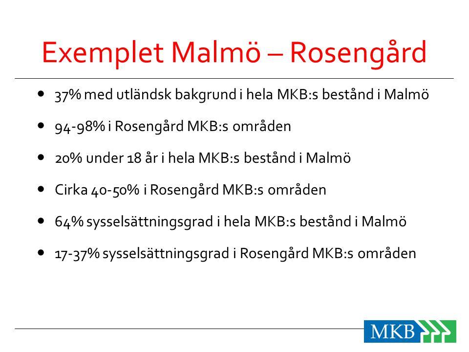Exemplet Malmö – Rosengård  37% med utländsk bakgrund i hela MKB:s bestånd i Malmö  94-98% i Rosengård MKB:s områden  20% under 18 år i hela MKB:s