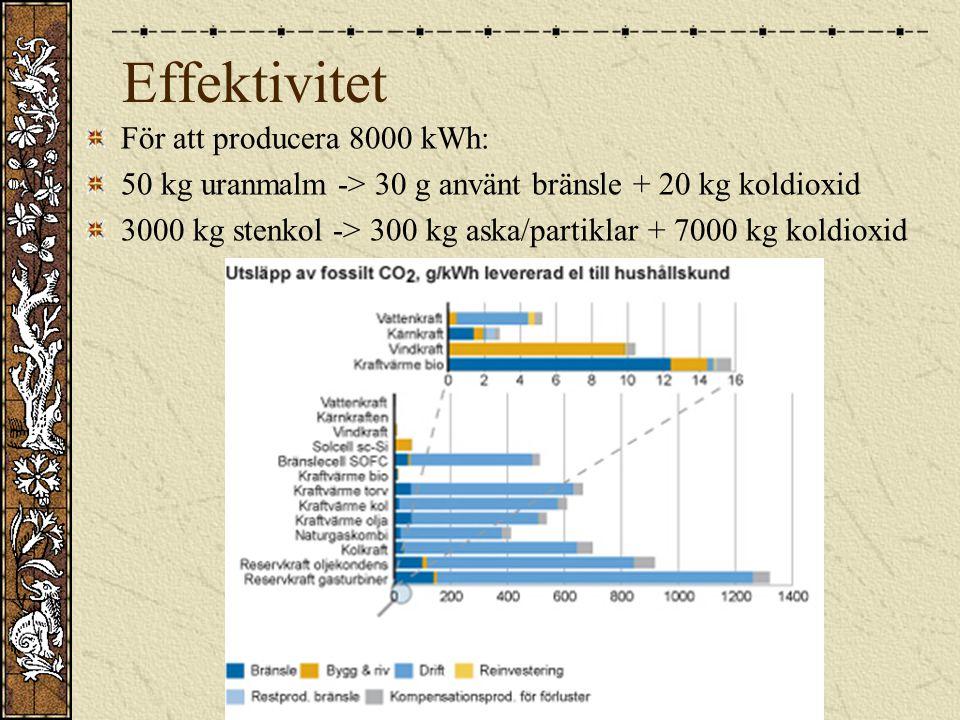 Effektivitet För att producera 8000 kWh: 50 kg uranmalm -> 30 g använt bränsle + 20 kg koldioxid 3000 kg stenkol -> 300 kg aska/partiklar + 7000 kg ko