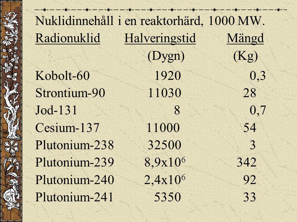 Nuklidinnehåll i en reaktorhärd, 1000 MW. RadionuklidHalveringstid Mängd (Dygn) (Kg) Kobolt-601920 0,3 Strontium-90 11030 28 Jod-131 8 0,7 Cesium-137