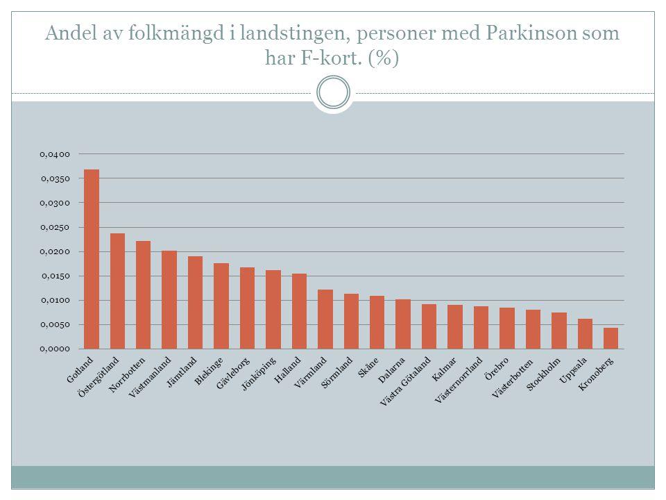Andel av folkmängd i landstingen, personer med Parkinson som har F-kort. (%)