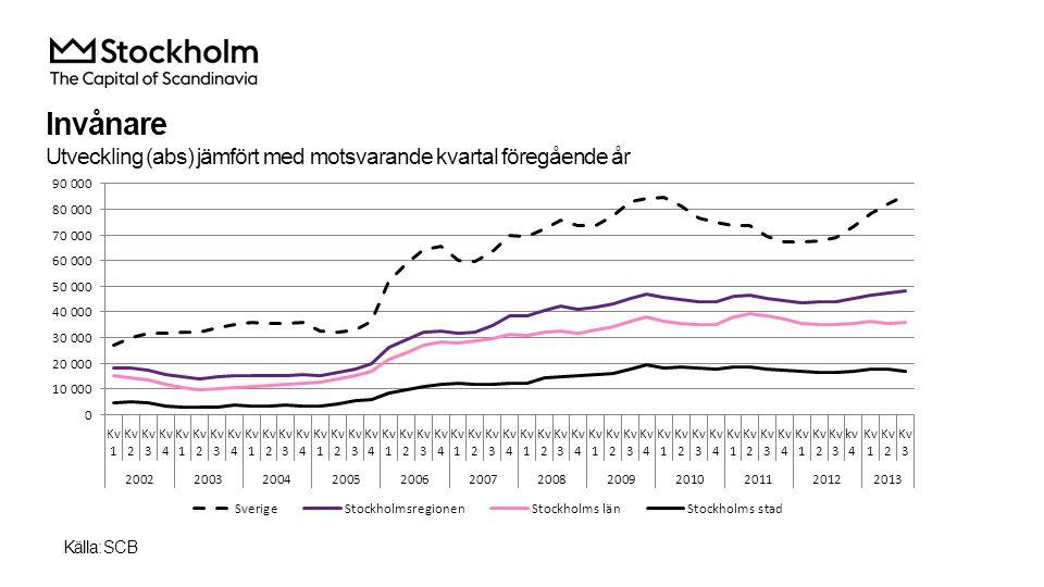 Invånare Utveckling (abs) jämfört med motsvarande kvartal föregående år Källa: SCB