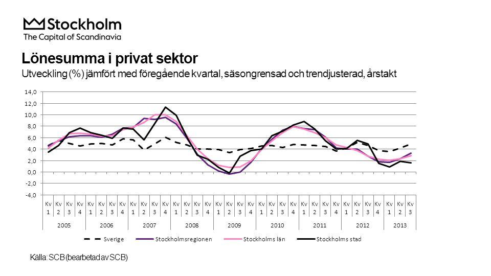 Omsättning i privat sektor Utveckling (%) jämfört med föregående kvartal, säsongrensad och trendjusterad, årstakt Källa: SCB (bearbetad av SCB)