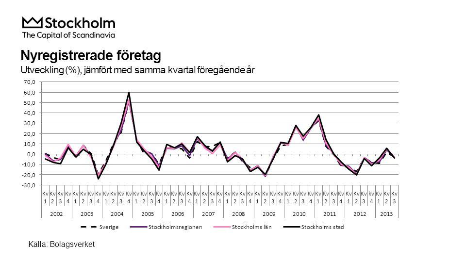 Företagskonkurser Utveckling (%), jämfört med samma kvartal föregående år Källa: SCB