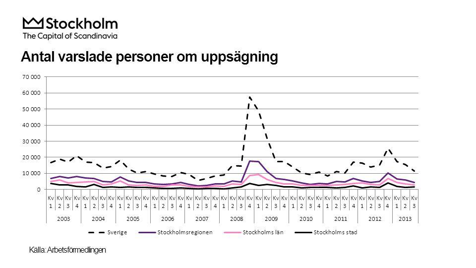 Antal varslade personer om uppsägning Källa: Arbetsförmedlingen