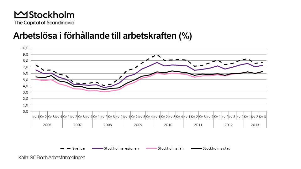 Arbetslösa i förhållande till arbetskraften (%) Källa: SCB och Arbetsförmedlingen
