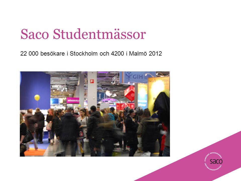 | Föredragsnamn, Föredragshållare, ååmmdd Saco Studentmässor 22 000 besökare i Stockholm och 4200 i Malmö 2012