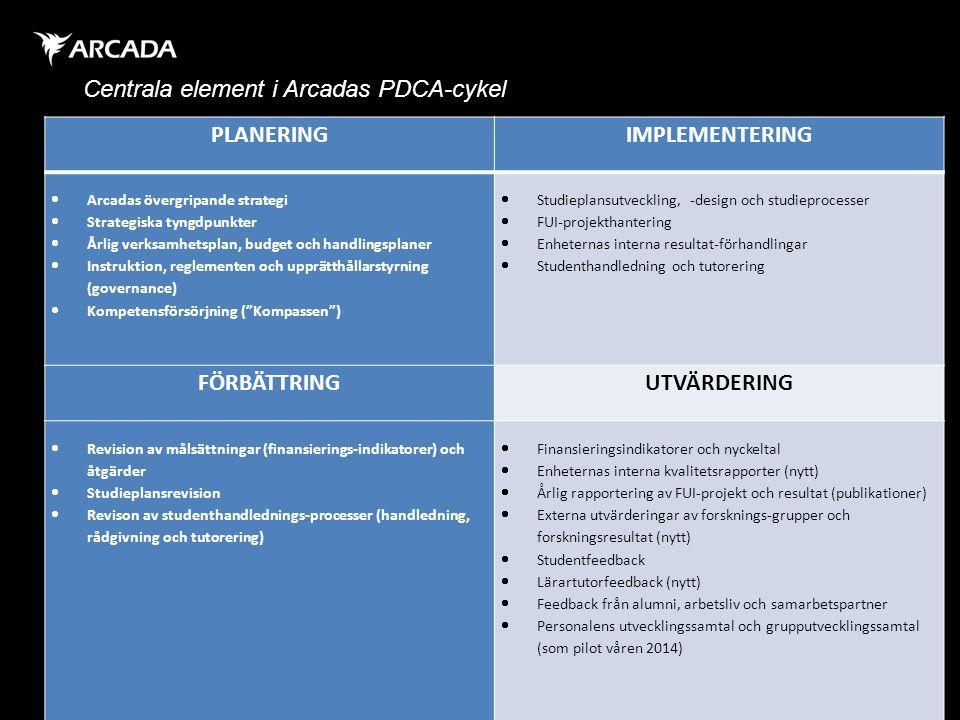 Centrala element i Arcadas PDCA-cykel PLANERING IMPLEMENTERING  Arcadas övergripande strategi  Strategiska tyngdpunkter  Årlig verksamhetsplan, bud