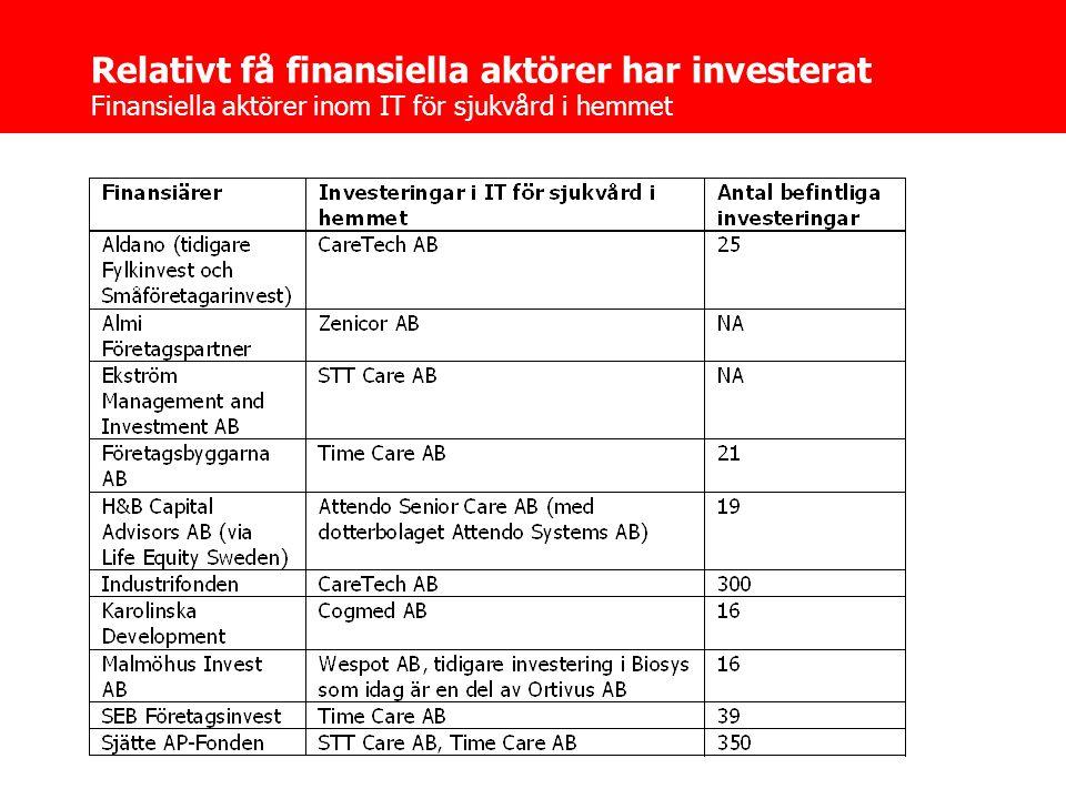 Relativt få finansiella aktörer har investerat Finansiella aktörer inom IT för sjukvård i hemmet