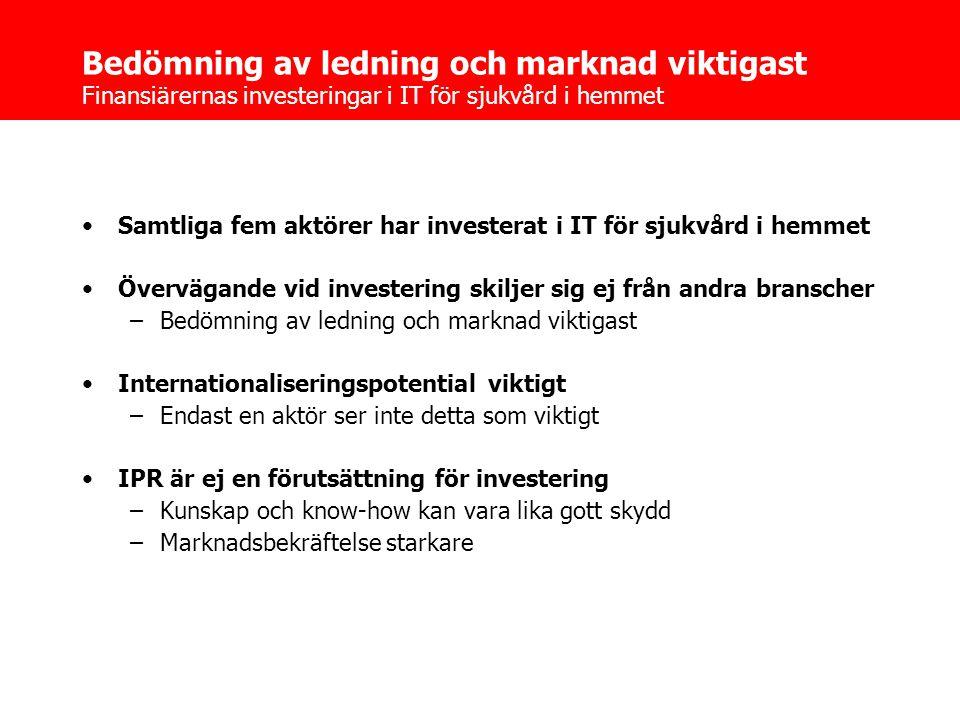 Bedömning av ledning och marknad viktigast Finansiärernas investeringar i IT för sjukvård i hemmet •Samtliga fem aktörer har investerat i IT för sjukvård i hemmet •Övervägande vid investering skiljer sig ej från andra branscher –Bedömning av ledning och marknad viktigast •Internationaliseringspotential viktigt –Endast en aktör ser inte detta som viktigt •IPR är ej en förutsättning för investering –Kunskap och know-how kan vara lika gott skydd –Marknadsbekräftelse starkare
