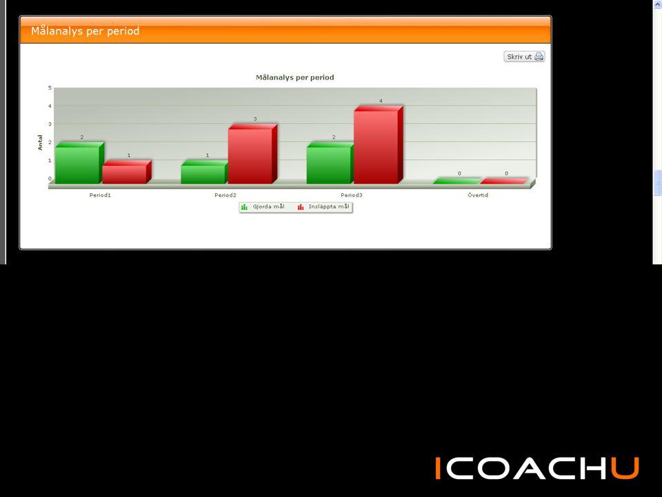 Hur många powerplay har laget under perioden och % av alla powerplay som resulterar i mål framåt.
