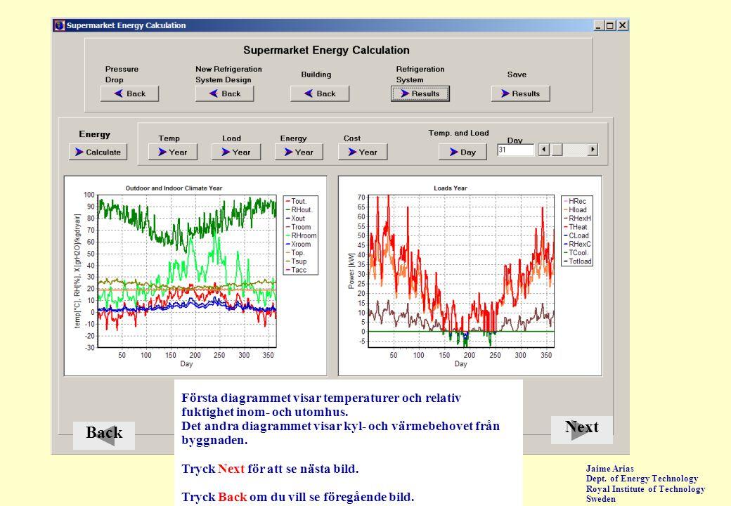 Jaime Arias Dept. of Energy Technology Royal Institute of Technology Sweden Första diagrammet visar temperaturer och relativ fuktighet inom- och utomh