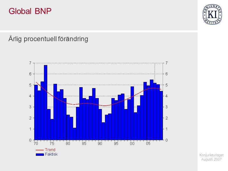 Konjunkturläget Augusti 2007 Produktivitet i USA Årlig procentuell förändring, fasta priser, 3-års glidande medelvärde