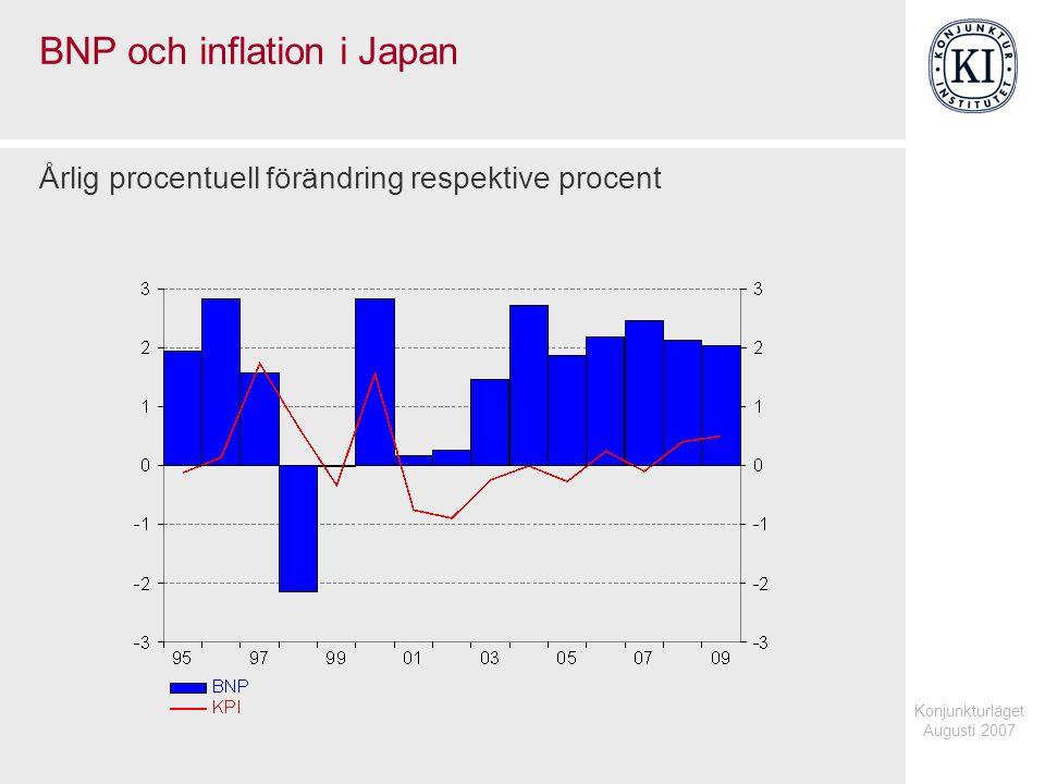 Konjunkturläget Augusti 2007 BNP och inflation i Japan Årlig procentuell förändring respektive procent