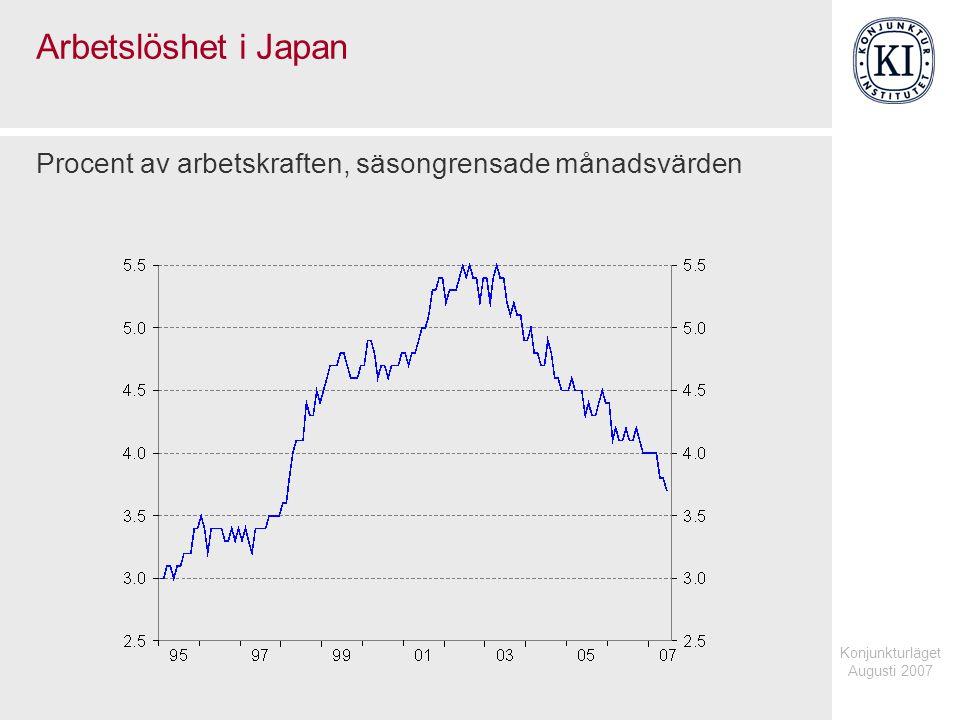 Konjunkturläget Augusti 2007 Arbetslöshet i Japan Procent av arbetskraften, säsongrensade månadsvärden
