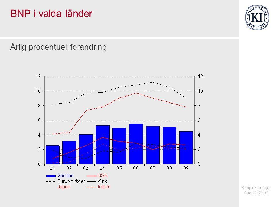 Konjunkturläget Augusti 2007 Produktivitet i euroområdet Årlig procentuell förändring, fasta priser, 3-års glidande medelvärde