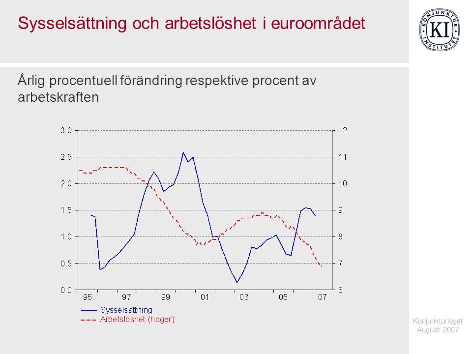 Konjunkturläget Augusti 2007 Sysselsättning och arbetslöshet i euroområdet Årlig procentuell förändring respektive procent av arbetskraften