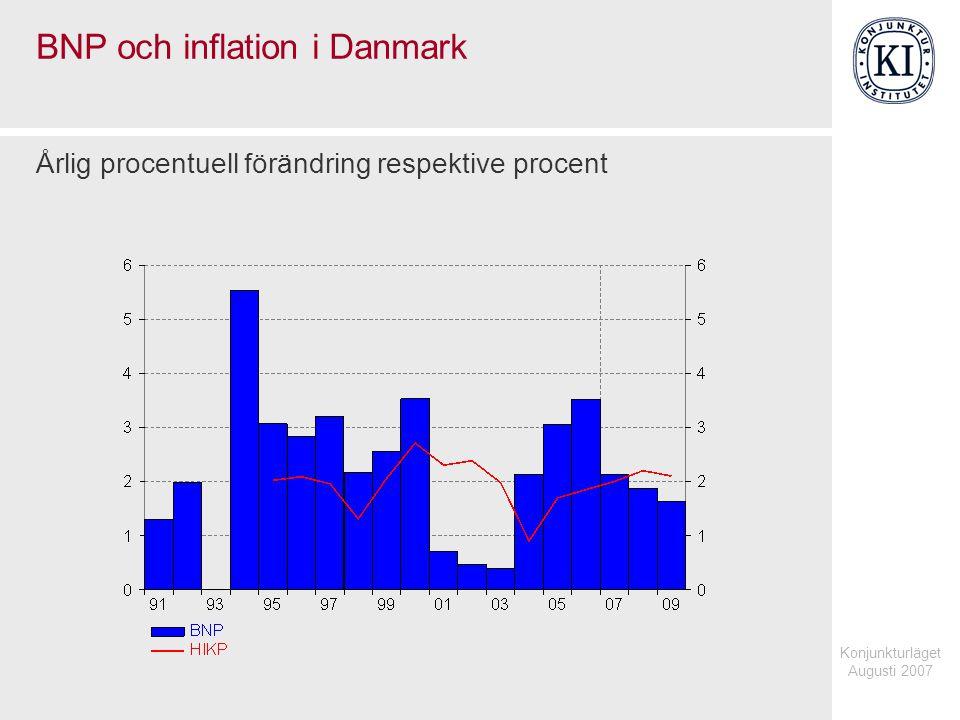 Konjunkturläget Augusti 2007 BNP och inflation i Danmark Årlig procentuell förändring respektive procent